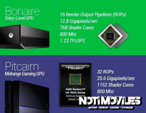 PS4-and-Xbox-One-GPU